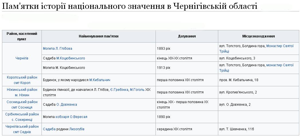 Пам'ятки історії національного значення в Чернігівській області
